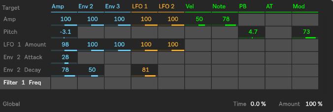 Matriz de modulacion